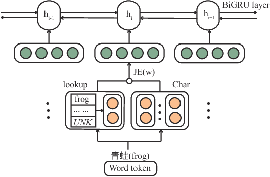 Figure 2 for Effective Character-augmented Word Embedding for Machine Reading Comprehension