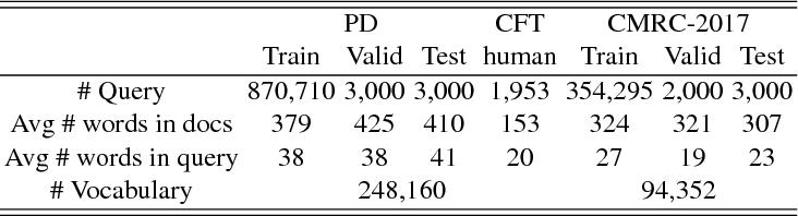 Figure 3 for Effective Character-augmented Word Embedding for Machine Reading Comprehension
