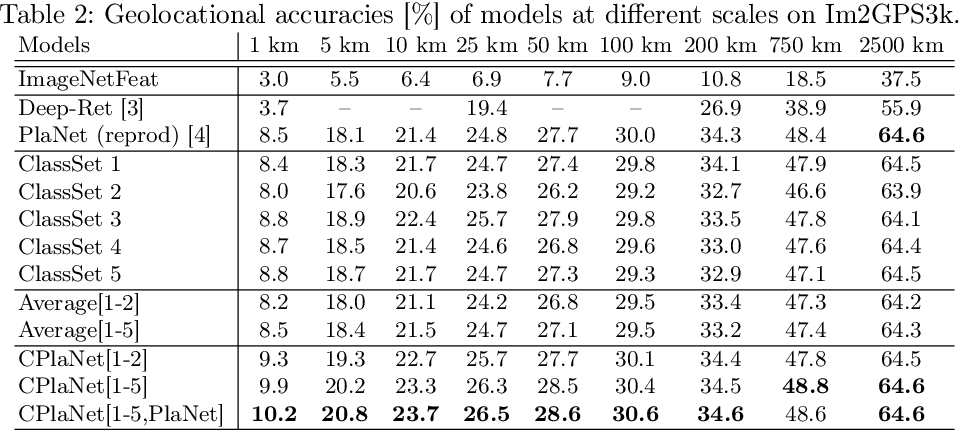 Figure 4 for CPlaNet: Enhancing Image Geolocalization by Combinatorial Partitioning of Maps