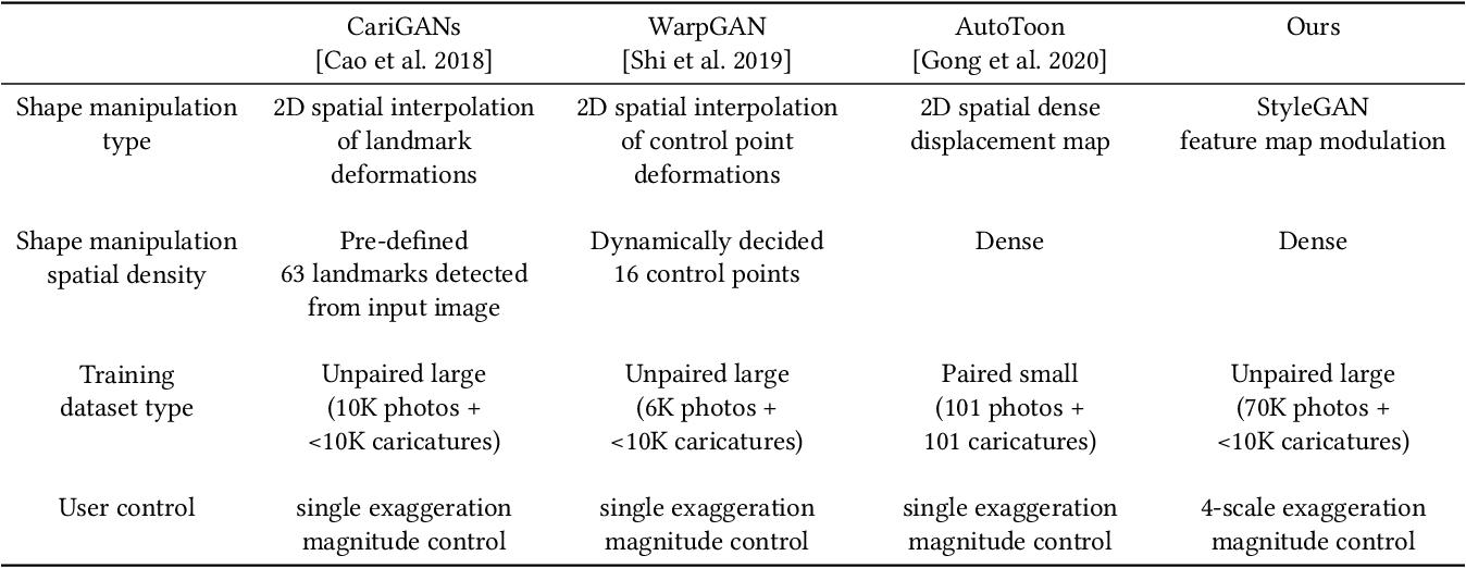 Figure 2 for StyleCariGAN: Caricature Generation via StyleGAN Feature Map Modulation