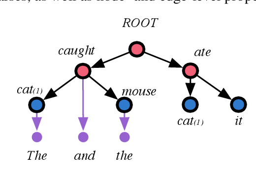 Figure 3 for Joint Universal Syntactic and Semantic Parsing