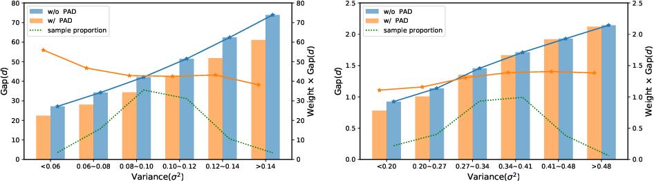 Figure 3 for Prime-Aware Adaptive Distillation