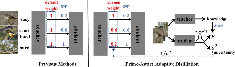 Figure 2 for Prime-Aware Adaptive Distillation