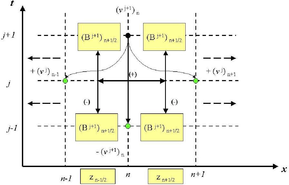 Figure 4.4: Velocity algorithm