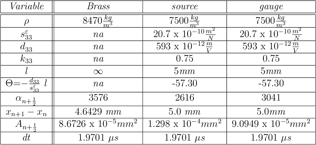 Table 4.1: Waveguide dimensions for Impulse response