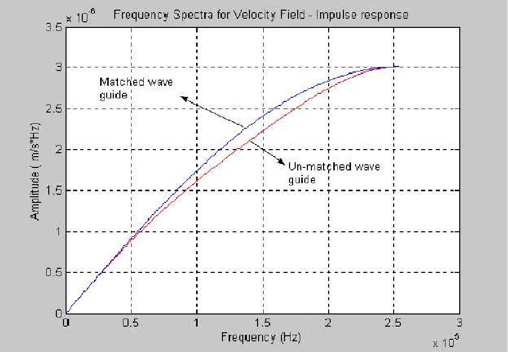 Figure 4.7: Impulse response velocity field infinite boundary conditions