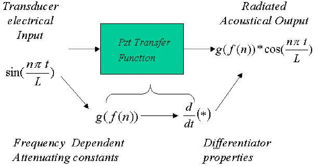 Figure 4.8: Attenuating-differentiating properties of PZT transducers