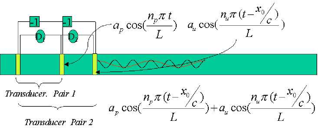 Figure 4.17: Harmonically spaced transducer pairs-one common transducer