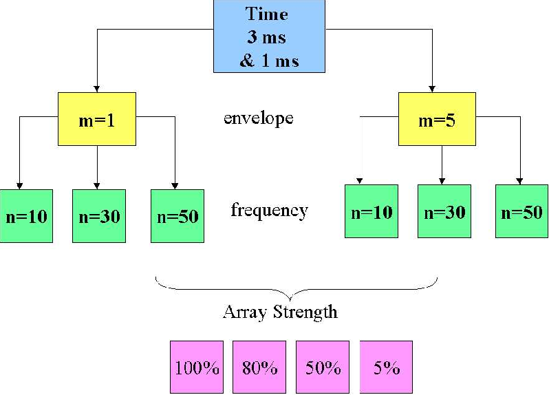 Figure 5.3: Evaluation signals for the directional array