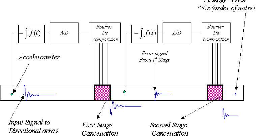 Figure 6.2: Two-stage terminating impedance