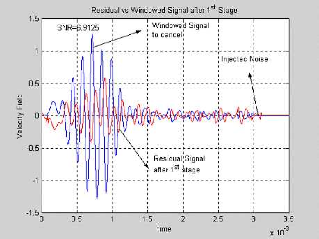 Figure 6.8: First stage cancellation of incoming transient 2nd pass band