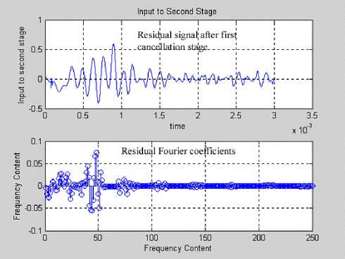 Figure 6.9: Residual from the first stage 2nd pass band