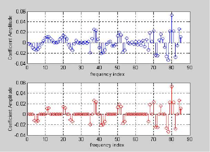 Figure 6.18: Fourier coefficients residual signal