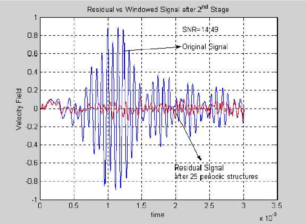 Figure 6.19: Incoming signal and directional array output after two stages