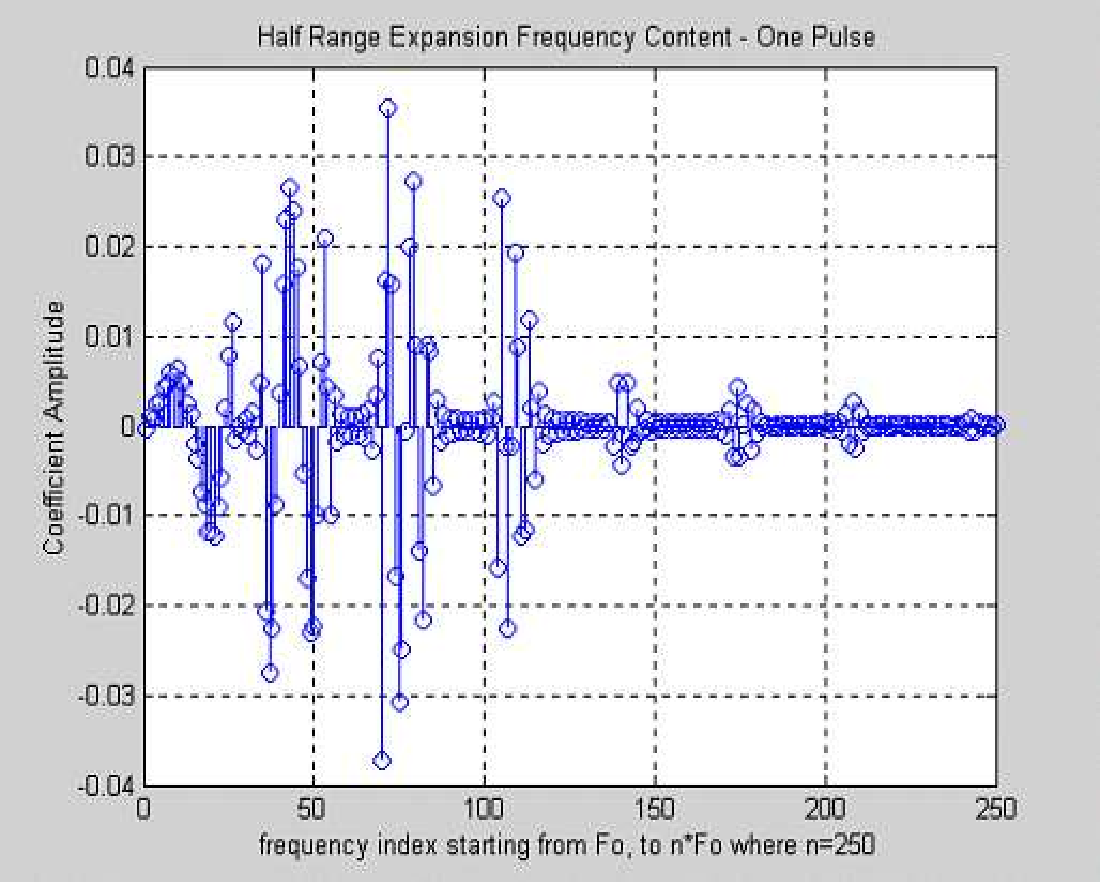 Figure 6.33: Half range expansion coefficient and harmonic frequency content