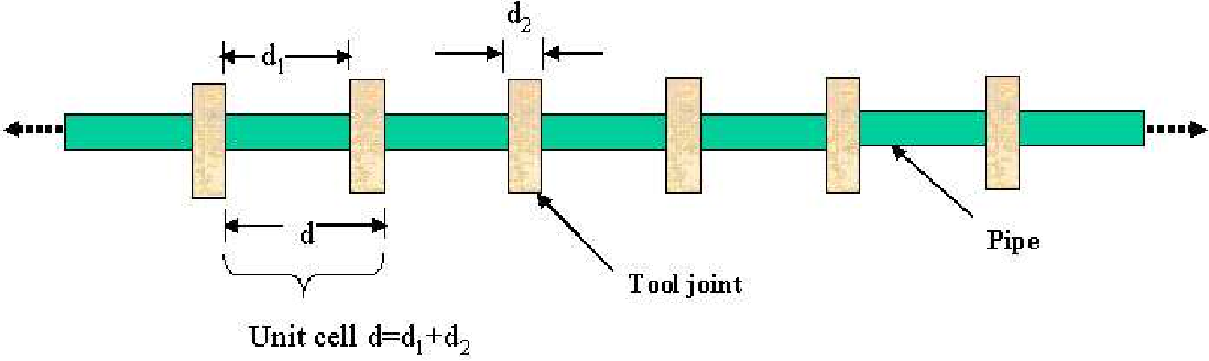 Figure 3.1: Schematic of a 1-D periodic waveguide for acoustic telemetry