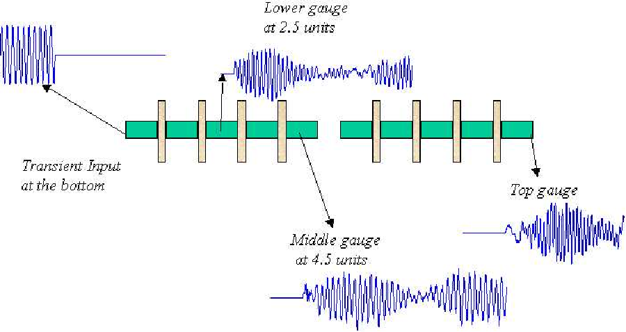 Figure 3.5: Transient signals along the scaled model of the drill string