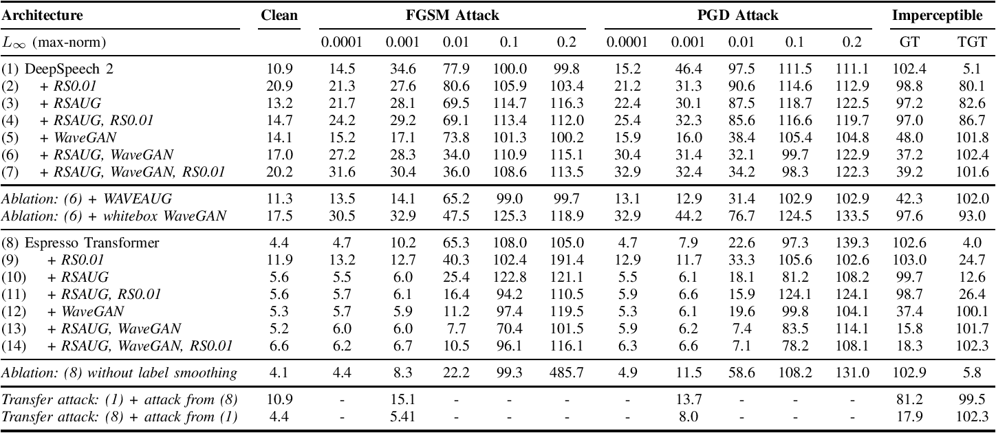 Figure 1 for Adversarial Attacks and Defenses for Speech Recognition Systems