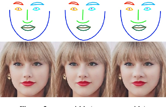 Figure 2 for Fine-grained Identity Preserving Landmark Synthesis for Face Reenactment