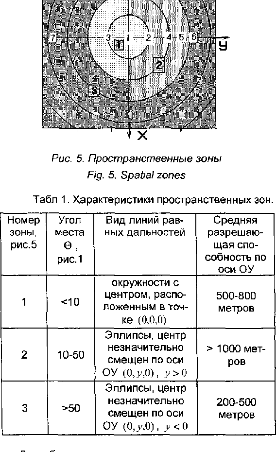 Fig. 5. Spatial zones