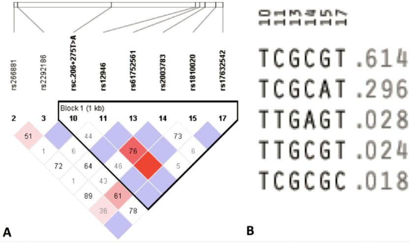 gamete specific antigen