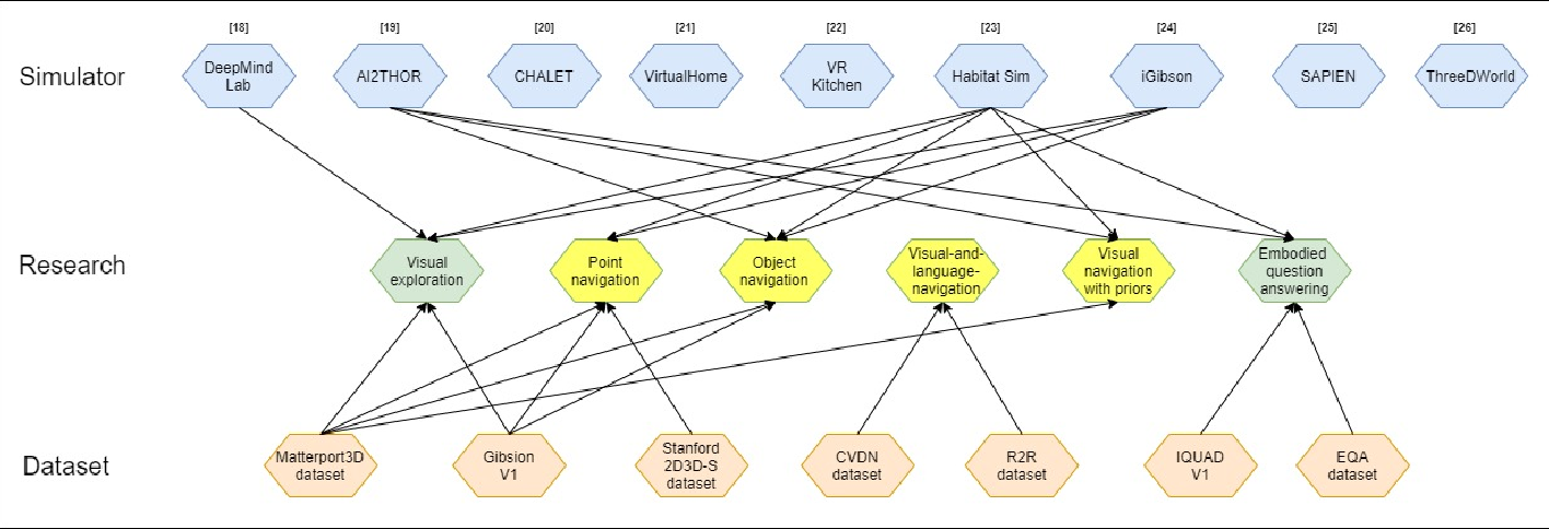 Figure 1 for A Survey of Embodied AI: From Simulators to Research Tasks