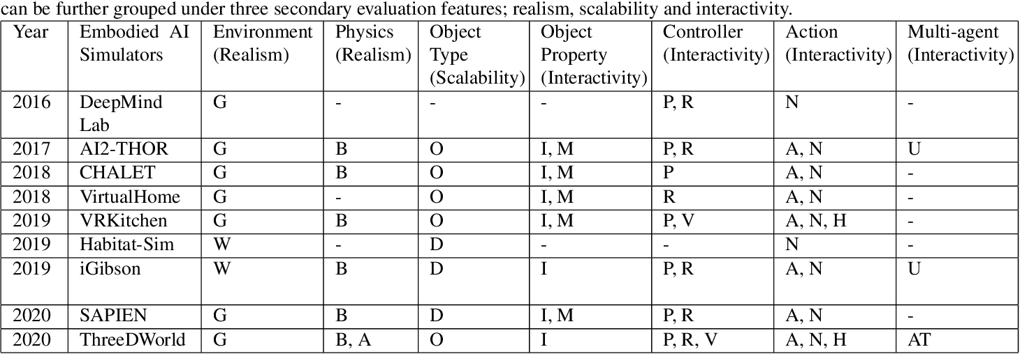 Figure 2 for A Survey of Embodied AI: From Simulators to Research Tasks