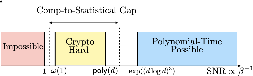 Figure 1 for On the Cryptographic Hardness of Learning Single Periodic Neurons