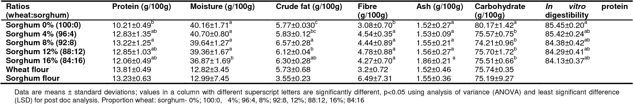 PDF] Development of sorghum-wheat composite bread and