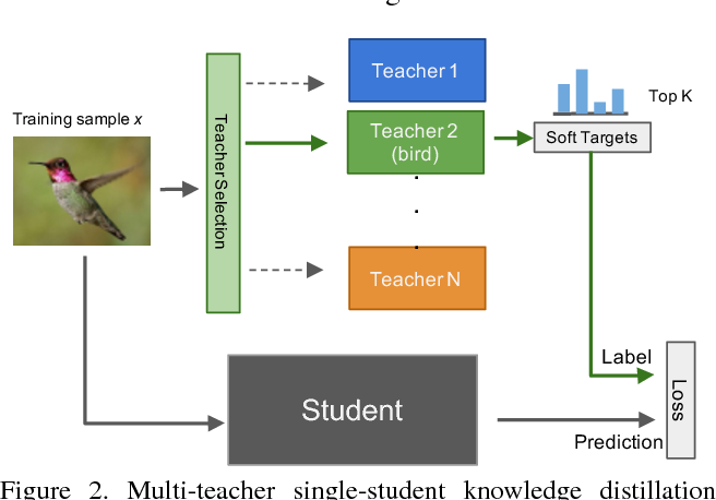 Figure 3 for Knowledge Concentration: Learning 100K Object Classifiers in a Single CNN