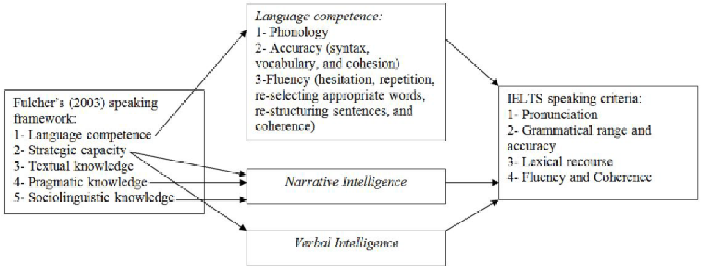 PDF] A NEW LOOK INTO THE CONSTRUCT VALIDITY OF THE IELTS
