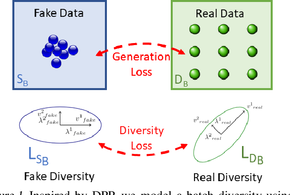 Figure 1 for GDPP: Learning Diverse Generations Using Determinantal Point Process