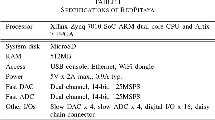 Table I from Implementation of an AXI-compliant lock-in amplifier on