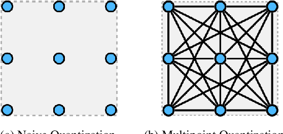 Figure 1 for Post-training Quantization with Multiple Points: Mixed Precision without Mixed Precision
