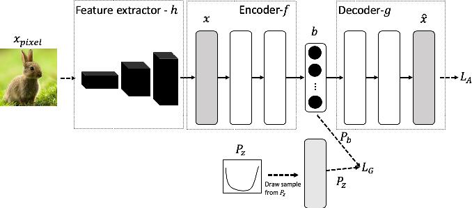 Figure 1 for Image Hashing by Minimizing Independent Relaxed Wasserstein Distance