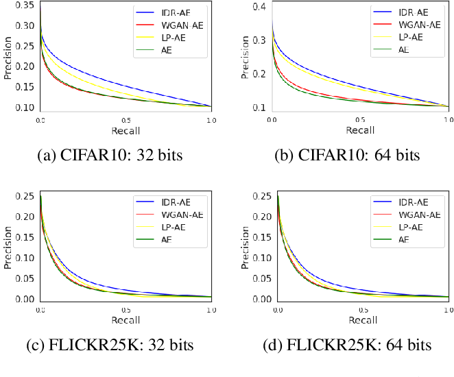 Figure 4 for Image Hashing by Minimizing Independent Relaxed Wasserstein Distance