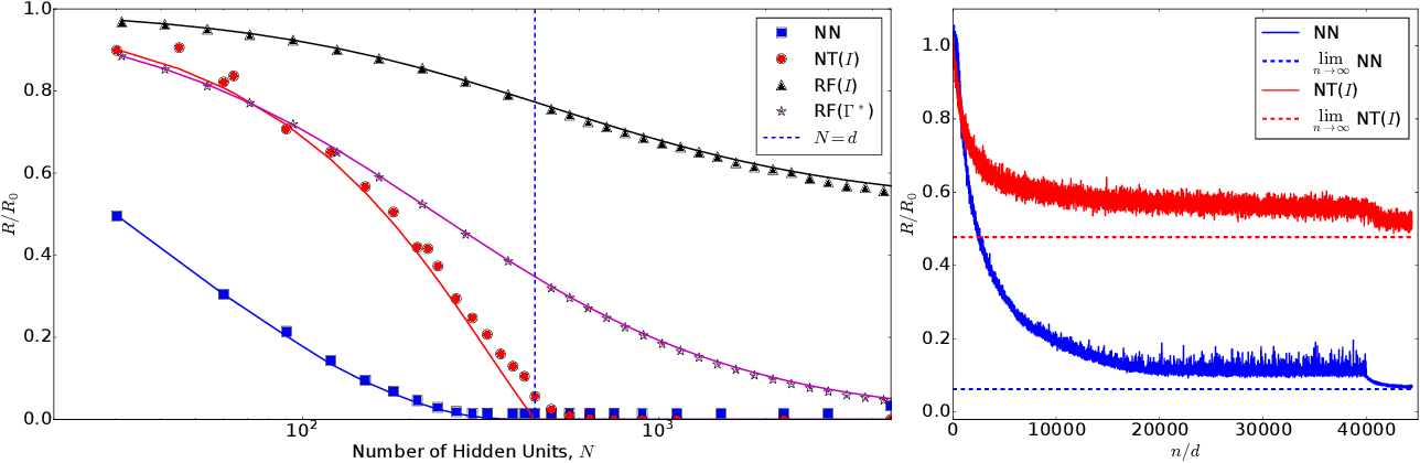 Figure 1 for Limitations of Lazy Training of Two-layers Neural Networks