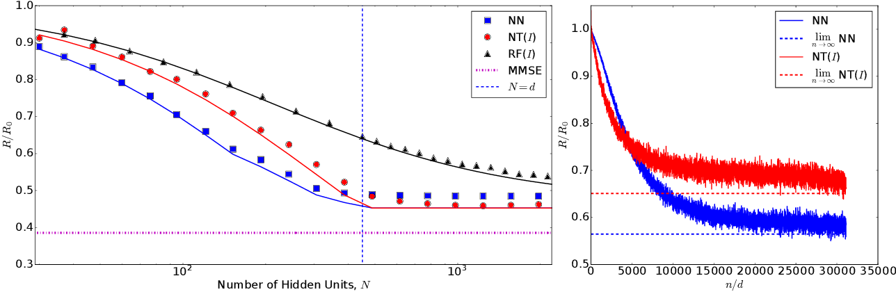 Figure 2 for Limitations of Lazy Training of Two-layers Neural Networks