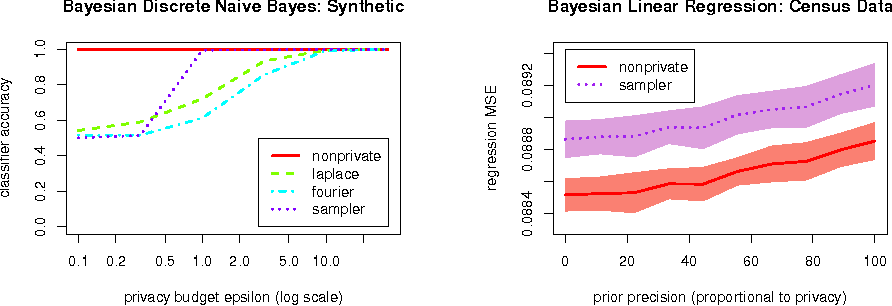 Figure 2 for On the Differential Privacy of Bayesian Inference