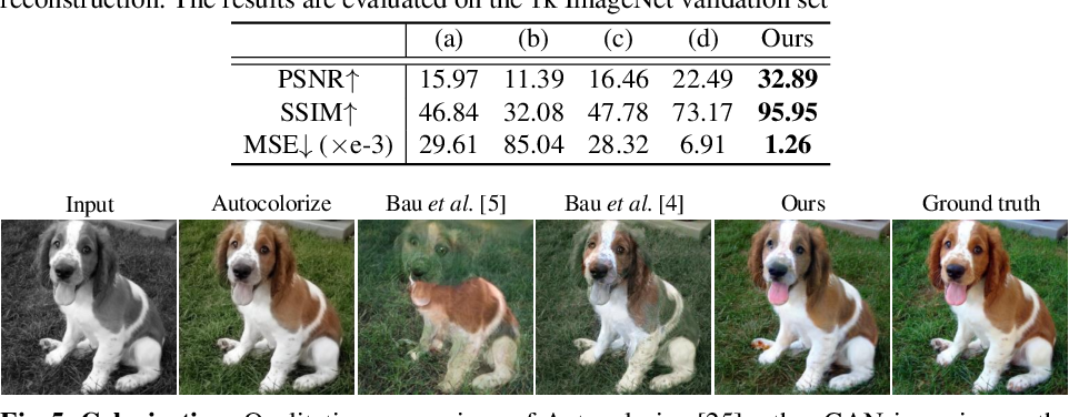 Figure 2 for Exploiting Deep Generative Prior for Versatile Image Restoration and Manipulation