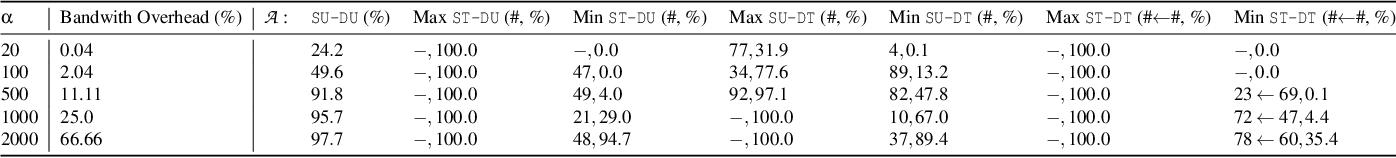 Figure 2 for Blind Adversarial Network Perturbations