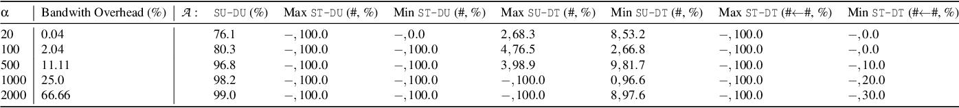 Figure 3 for Blind Adversarial Network Perturbations