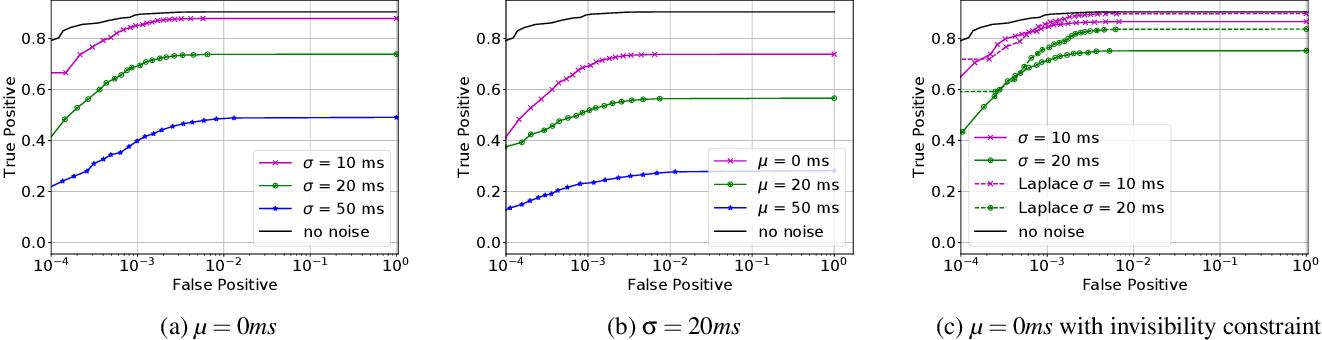 Figure 4 for Blind Adversarial Network Perturbations