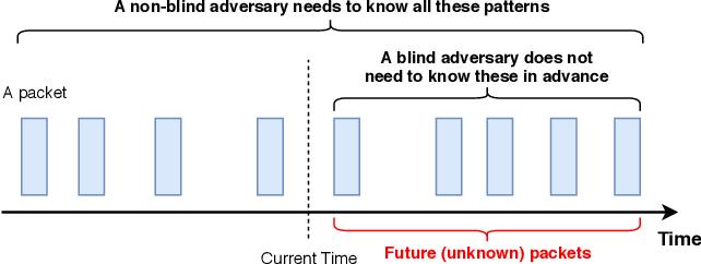Figure 1 for Blind Adversarial Network Perturbations