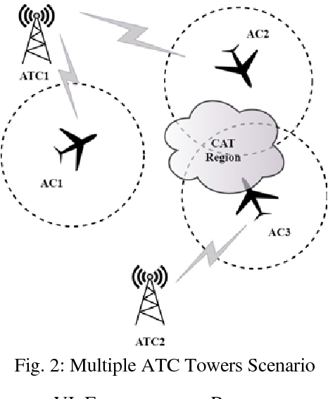 Efficient Clear Air Turbulence Avoidance Algorithms Using Iot For
