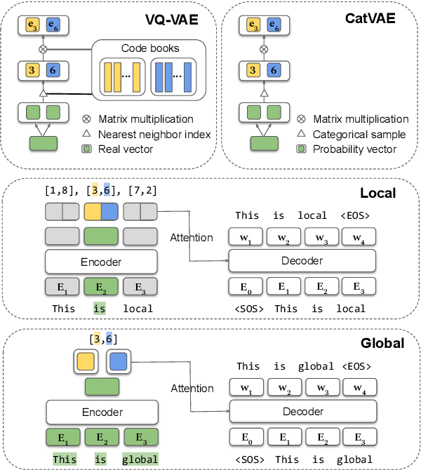 Figure 1 for Discrete Latent Variable Representations for Low-Resource Text Classification
