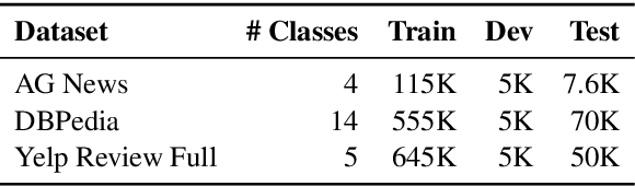 Figure 2 for Discrete Latent Variable Representations for Low-Resource Text Classification