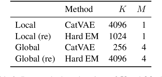 Figure 4 for Discrete Latent Variable Representations for Low-Resource Text Classification