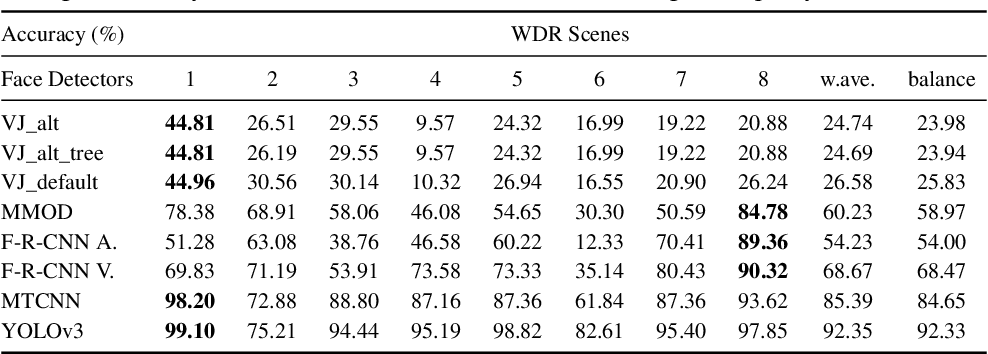Figure 4 for WDR FACE: The First Database for Studying Face Detection in Wide Dynamic Range