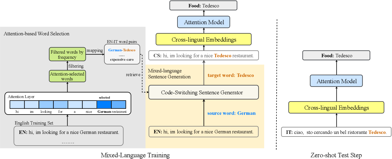 Figure 1 for Attention-Informed Mixed-Language Training for Zero-shot Cross-lingual Task-oriented Dialogue Systems